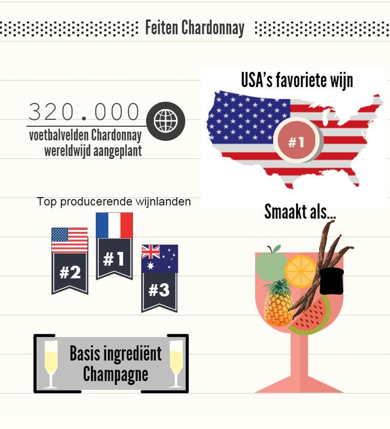 feiten Chardonnay
