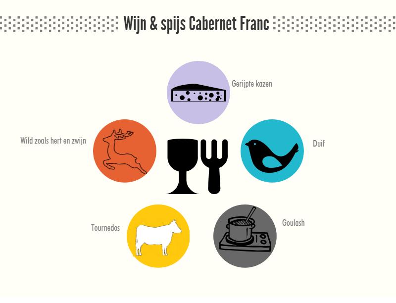 Wijn en spijs Cabernet Franc
