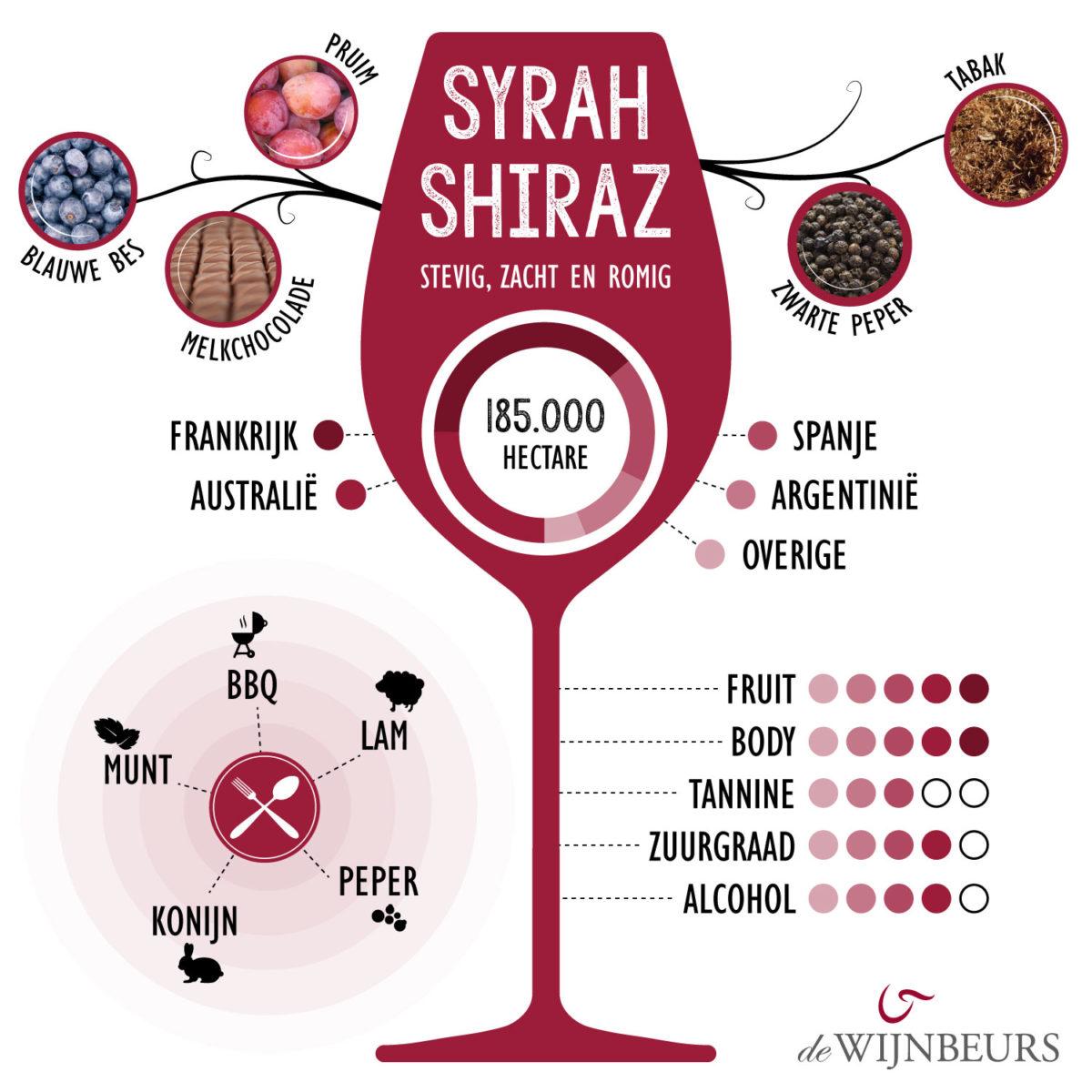 wijnbeurs infographic syrah/shiraz